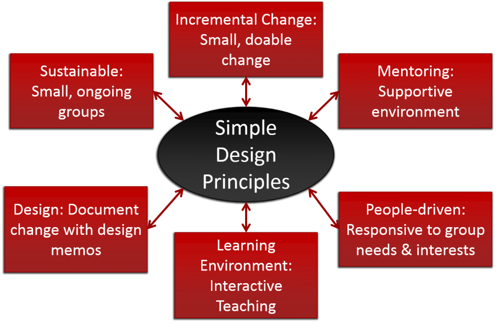 SIMPLE Design Principles