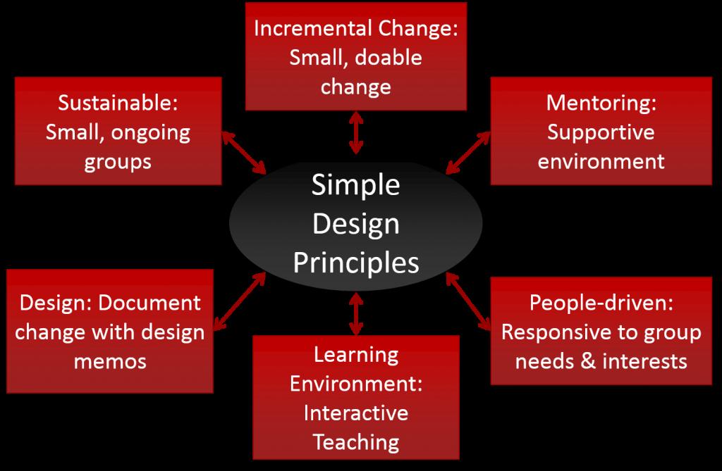 SIMPLE Design Principles
